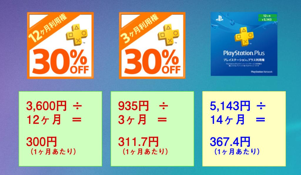 PS Plus利用権の料金比較